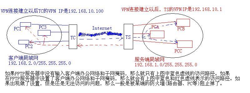 DNS1、MS DNS2是给Windows VPN客户端使用的,如果指定了这2个值,那么当Windows通过VPN接入到Tomato DualWan的PPTP服务器时,Windows将自动将这2个DNS设置为客户端PC的DNS服务。如果不想设置这两个值,则输入0.0.0.0就可以。 MTU、MRT一般保持默认1450就可以。 PPTP用户列表是允许接入到PPTP服务器中的用户清单,用户名密码我就不废话了。其中VPN IP Address是客户端的VPN进来后分配给它的IP,如果输入*则从上面的VPN客户端